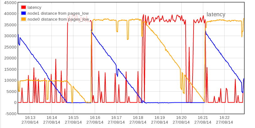 node0/node1 memory and latency trace showing spikes in latency as we cross from using node0 to node1 memory